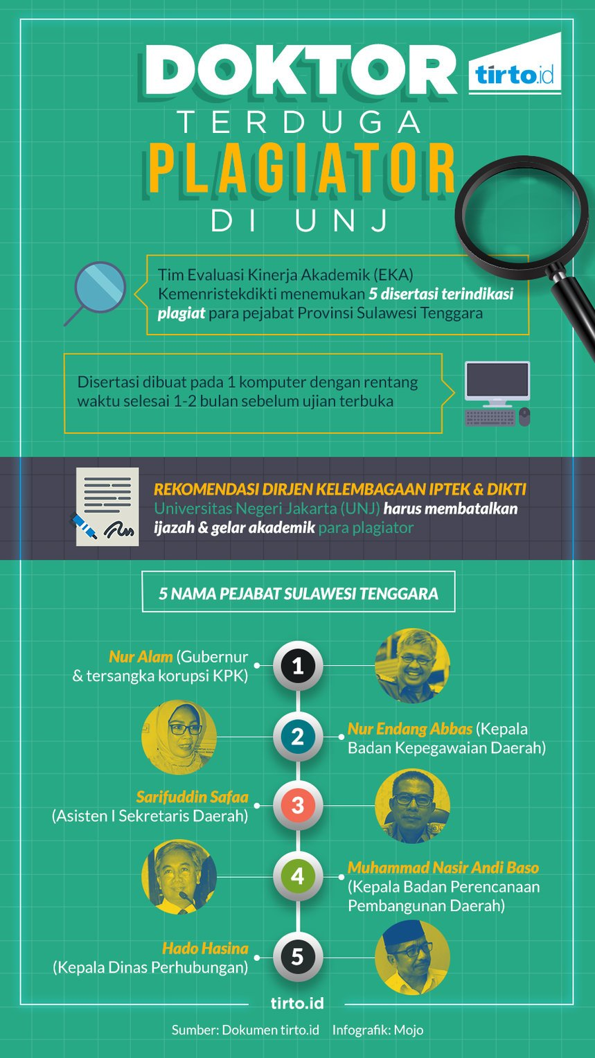 Infografik HL Indepth UNJ