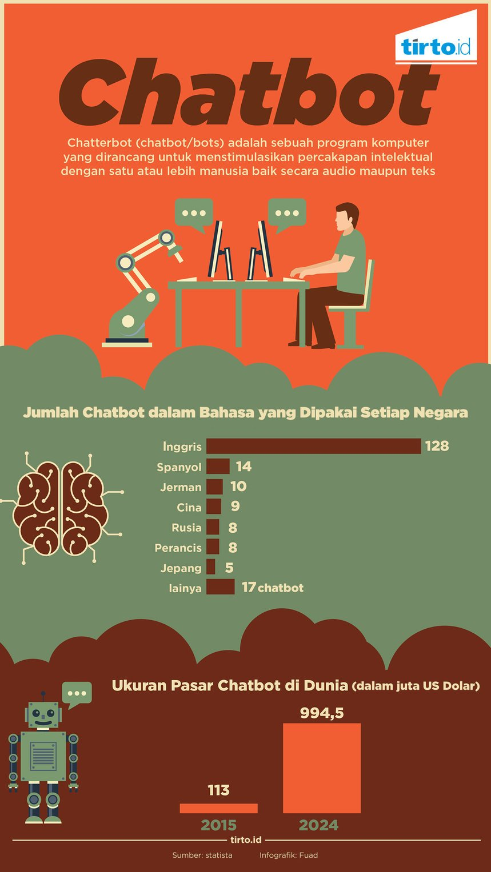 data penggunaan chatbot