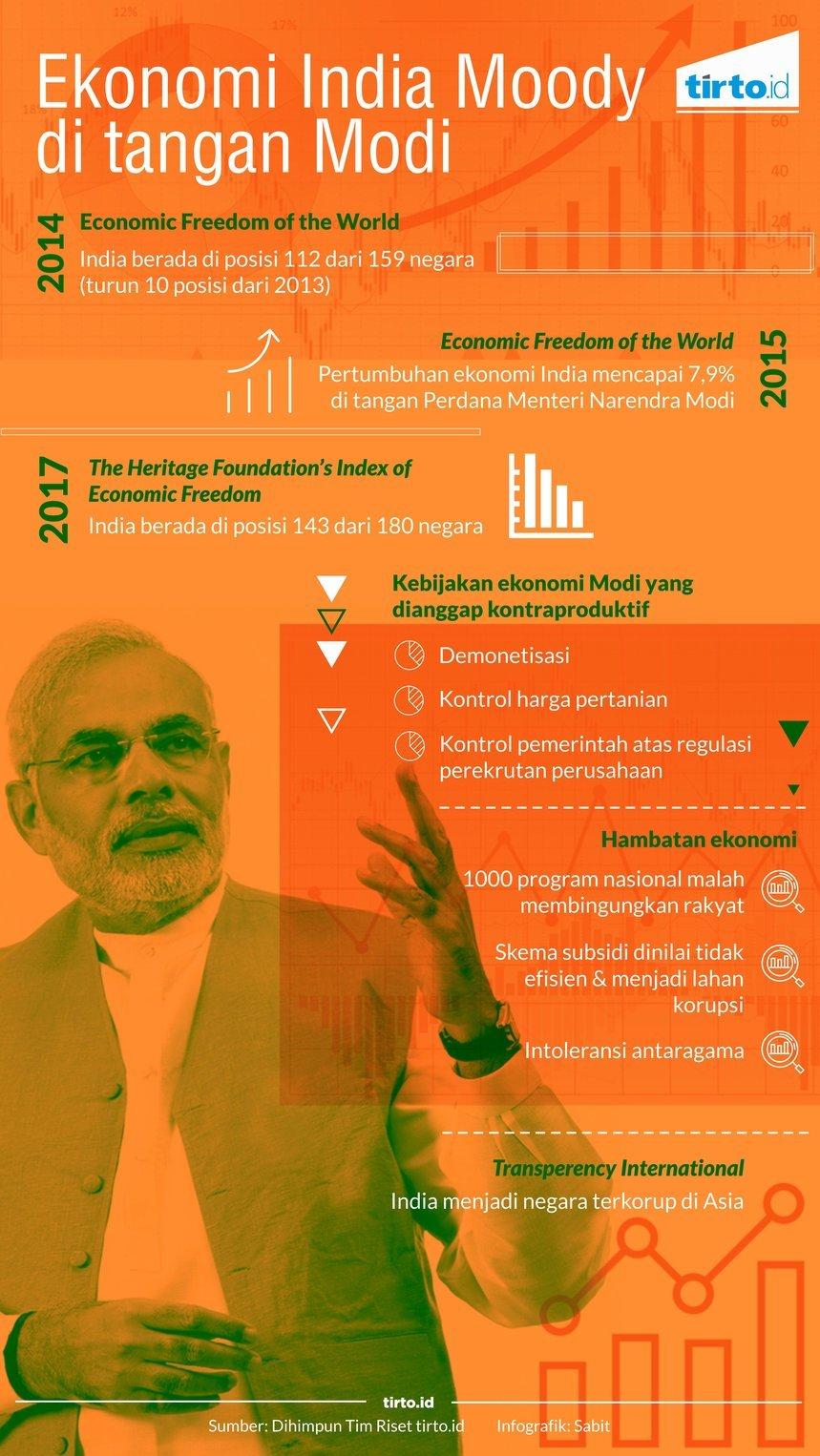 Ekonomi India Moody Di Bawah Modi Tirto Id