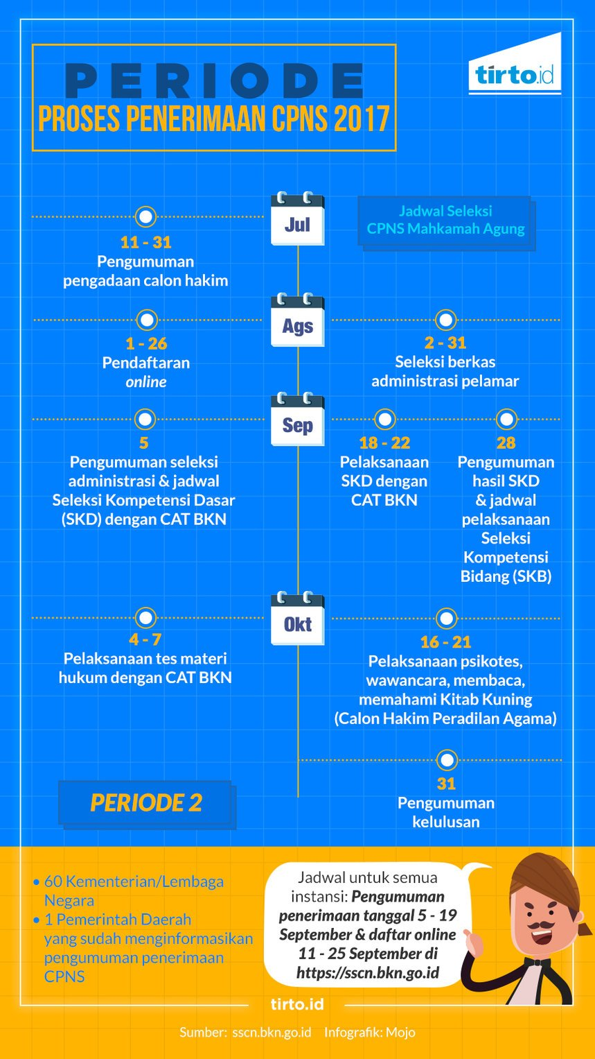 Infografik HL Indepth PNS