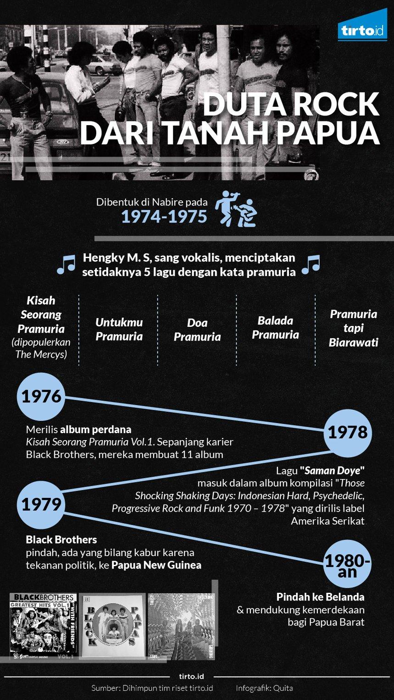Infografik Duta rock dari tanah papua