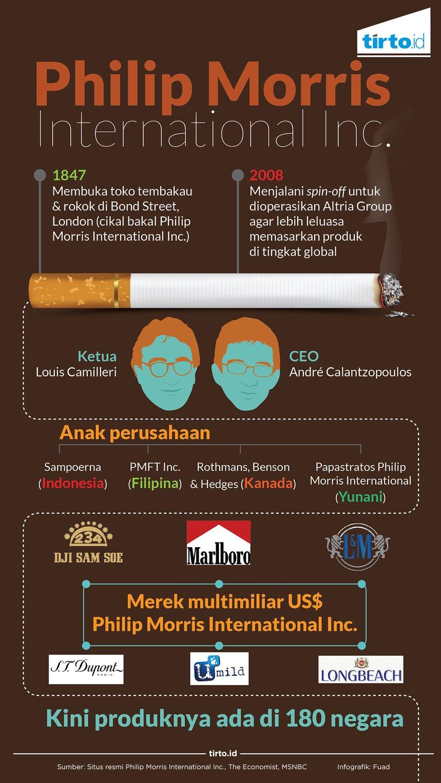Skandal Philip Morris Merokoklah Maka Kau Akan Keren Sampoerna Umild 16 Infografik