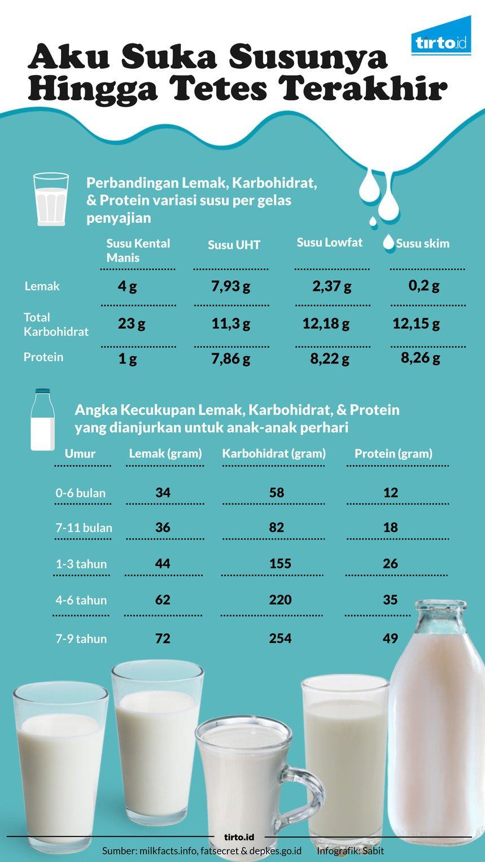 Berapa Banyak Gula Dalam Susu Kental Manis Tirto Id