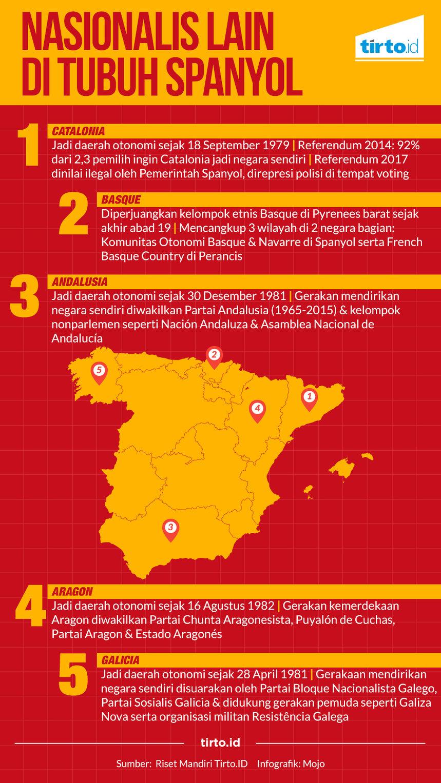 Spanyol Jadi Sarang Separatis Akibat Penyeragaman Identitas Tirtoid