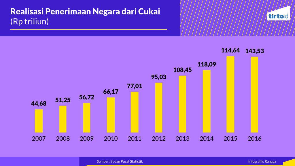Infografik Periksa Data Tembakau