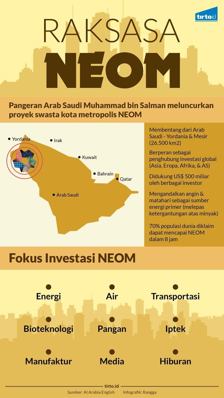 Arab Saudi Punya Mega Proyek Neom Tapi Harus Izin Israel Dulu Pidato 3 Bahasa Indonesia Inggris Tim Ulama Timur Tengah Infografik Raksasa