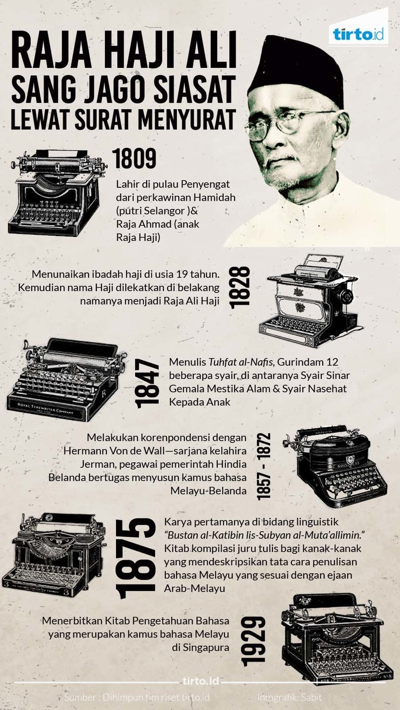 Melayu Dalam Warisan Raja Ali Haji Tirto Id