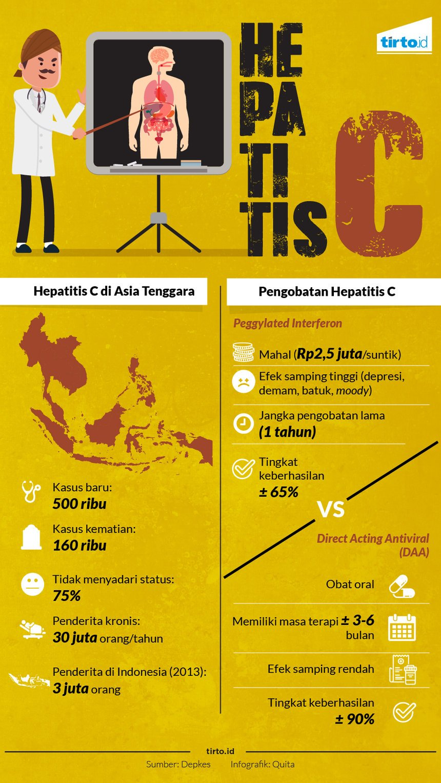 Infografik hepatitis c