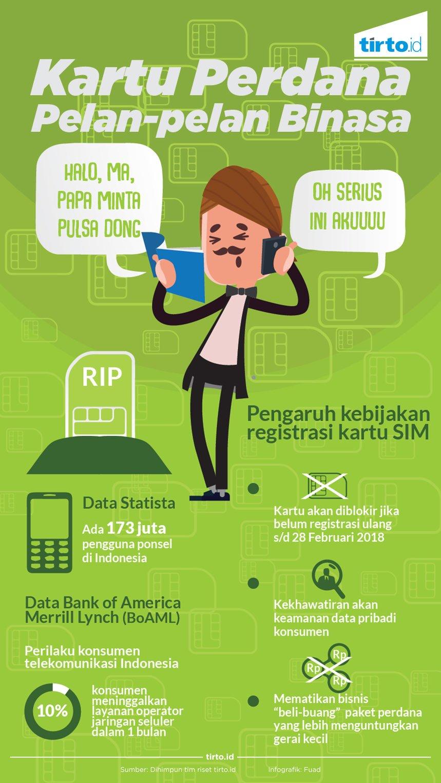 Bisnis Kartu Perdana Yang Terusik Oleh Aturan Registrasi Sim Card All Oprator Infografik