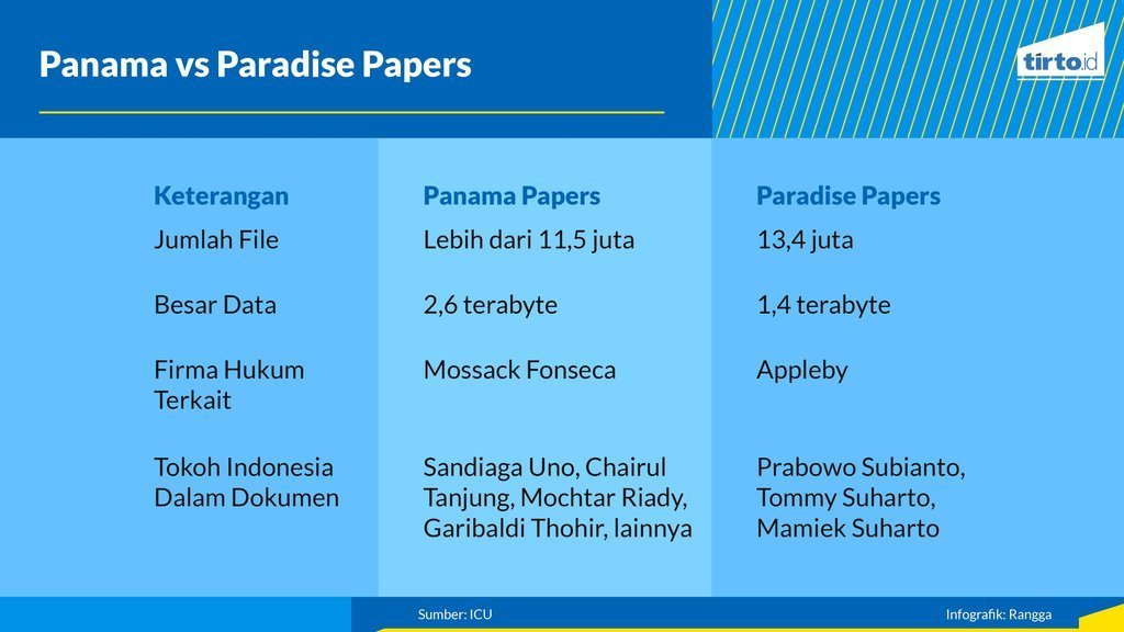 Infografik Periksa Data Panama Paradise Papers