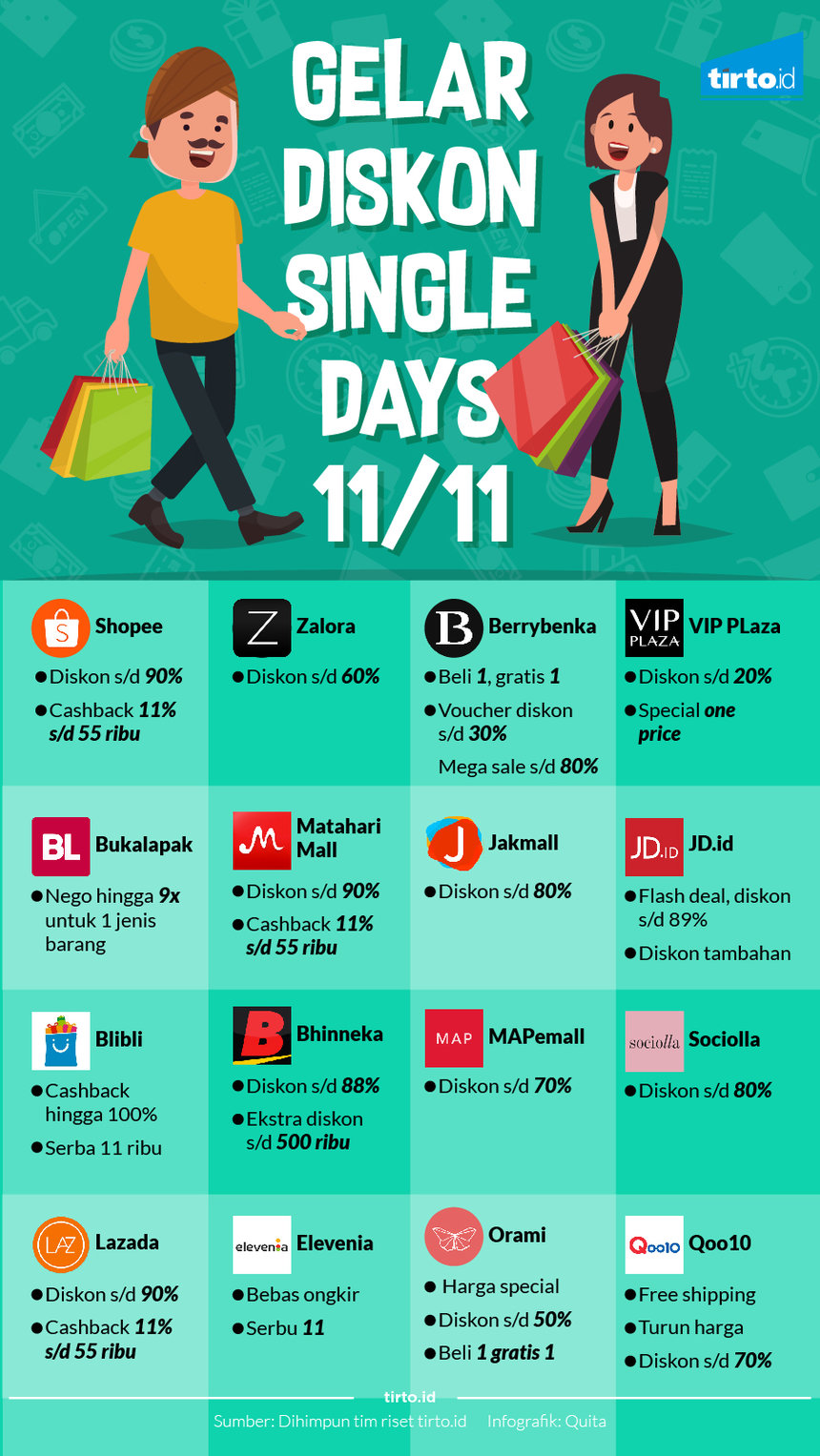 Infografik diskon Single days