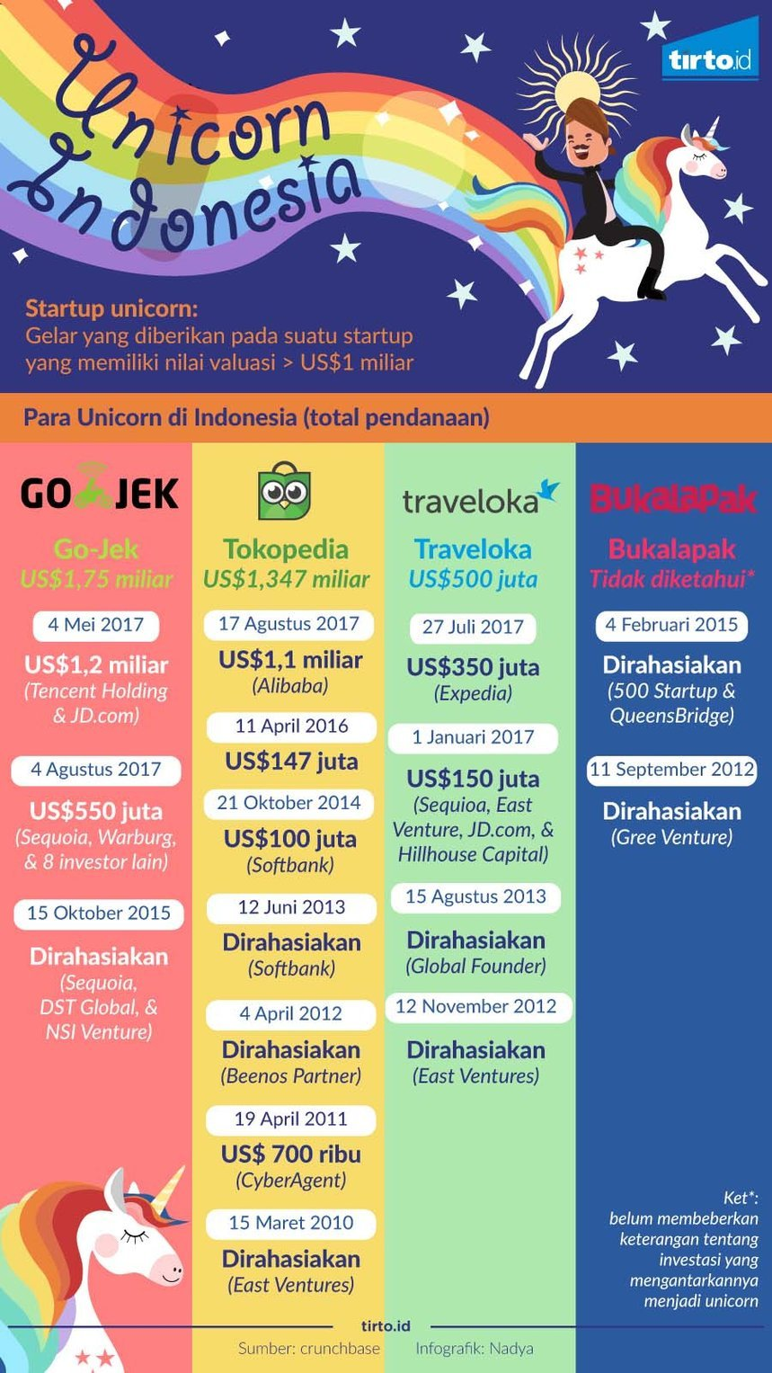 Infografik Unicorn Indonesia