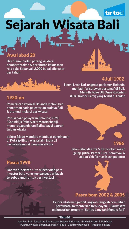 Sejarah Modal Di Balik Kemolekan Pariwisata Bali Tirto Id