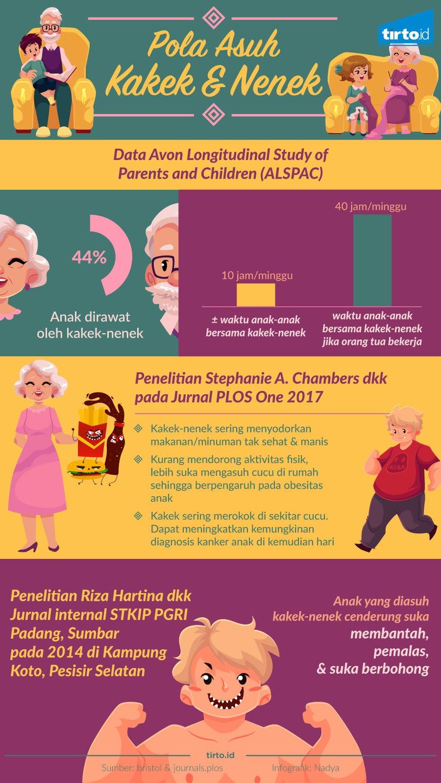 Menitipkan Anak Pada Kakek Nenek Bisa Berakibat Negatif Tirto Id