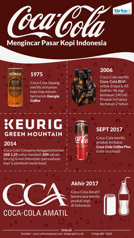 Siap Siap Indonesia Kedatangan Kopi Dari Coca Cola Tirto Id
