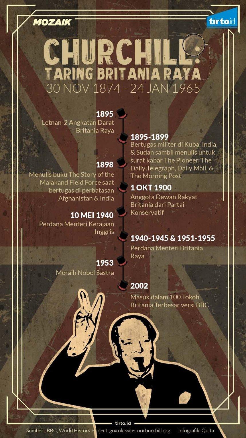 Infografik Mozaik Churchill
