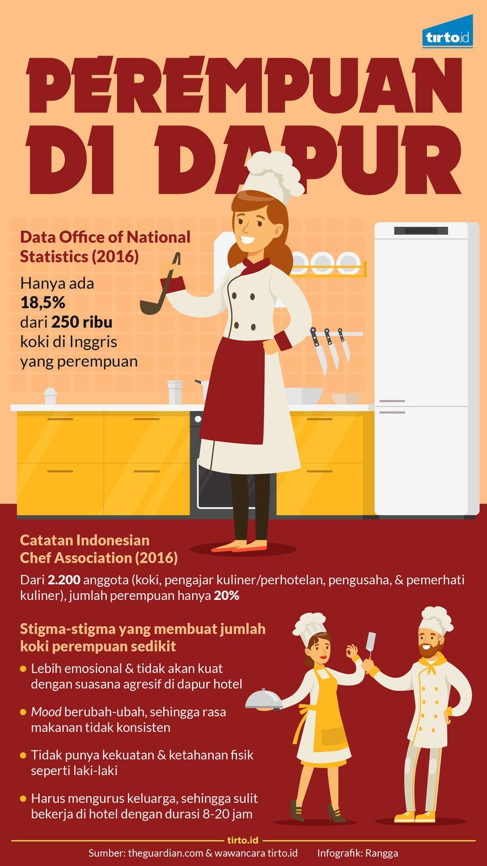 Infografik Perempuan Di Dapur