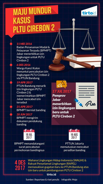 Cirebon Dan Indramayu Menggugat Pltu Tirtoid
