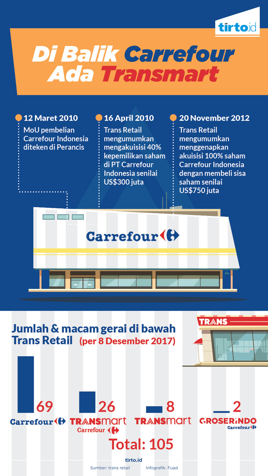 business strategy of carrefour Carrefour ceo lars olofsson will report to investors tuesday about the hypermarket's efforts to win customers with low prices.