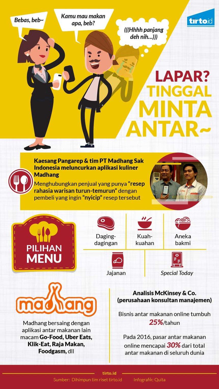 Madhang Go Food Dan Semarak Bisnis Kuliner Online Tirto Id