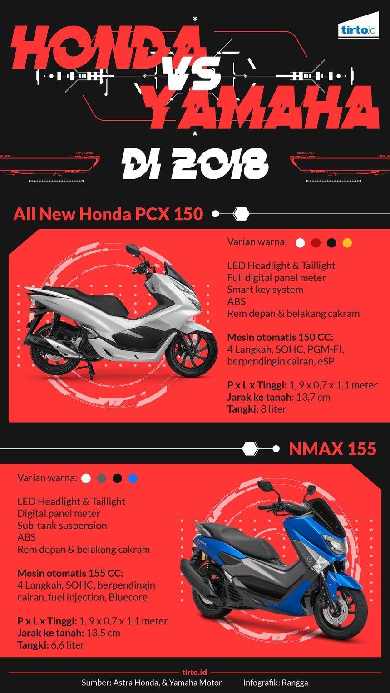 Duel Yamaha NMAX vs Honda PCX, Siapa yang Unggul? - Tirto ID