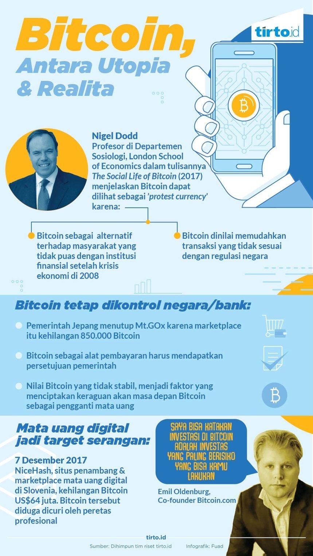 Infografik Bitcoin Antara Utopia & Realita