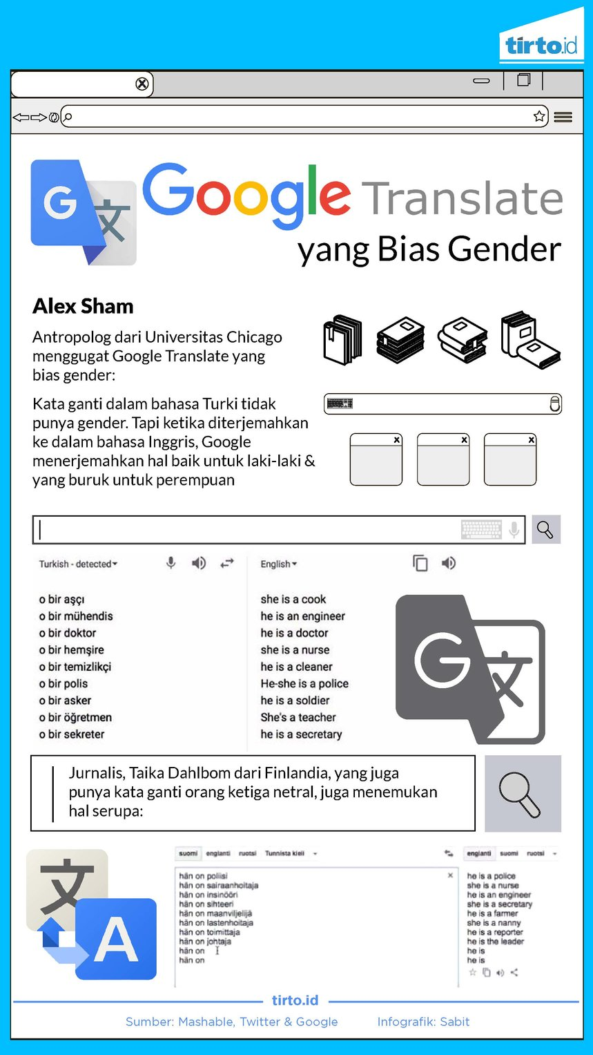infografik google translate yang bias gender