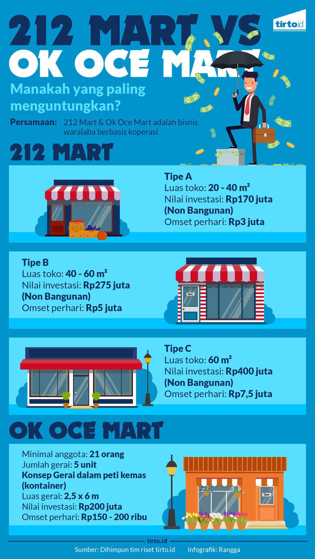 Infografik 212 mart vs oke oc mart