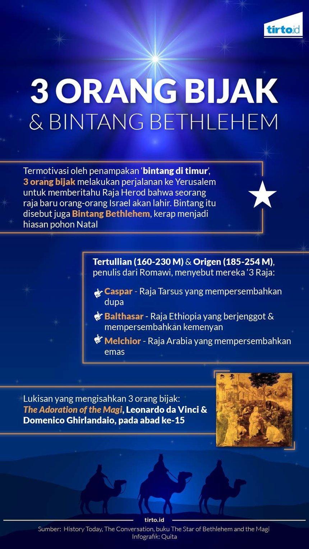 Benarkah Ada Bintang Yang Mengiringi Kelahiran Yesus Tirtoid