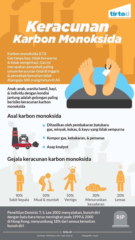 Infografik Keracunan Karbon Monoksida