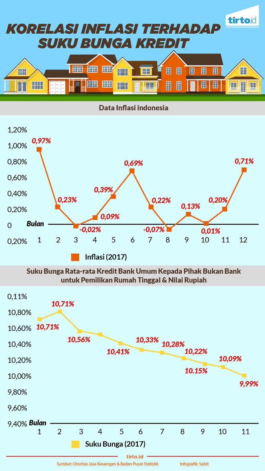 Inflasi Bakal Jinak Di 2020 Bagaimana Dampaknya Pada Bunga Kpr Tirto Id