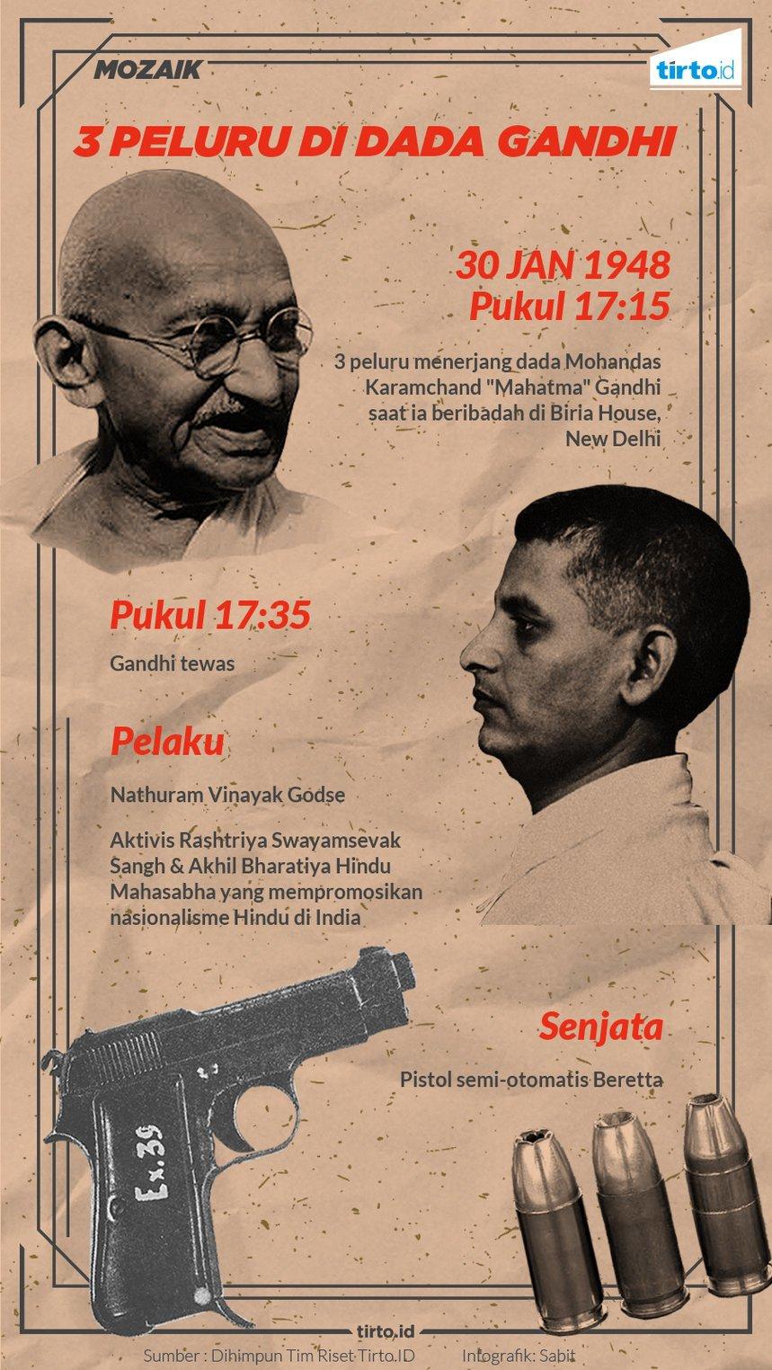 Tiga Peluru Yang Menembus Dada Mahatma Gandhi Tirtoid