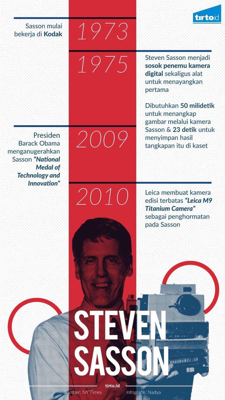 Infografik Steven Sasson REV