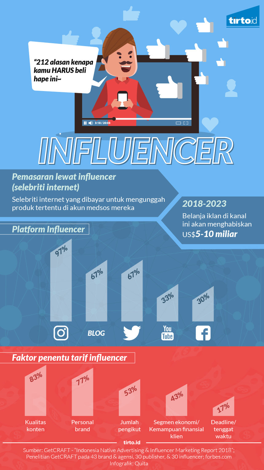 Infografik Influencer