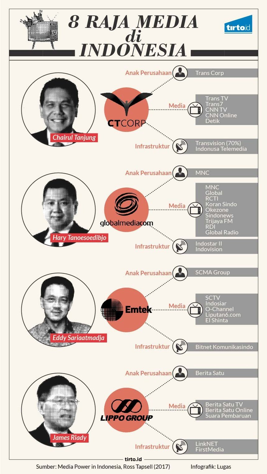 Infografik HL Indepth Konglomerasi Media