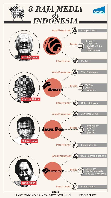 Infografik HL Indepth Konglomerasi Media