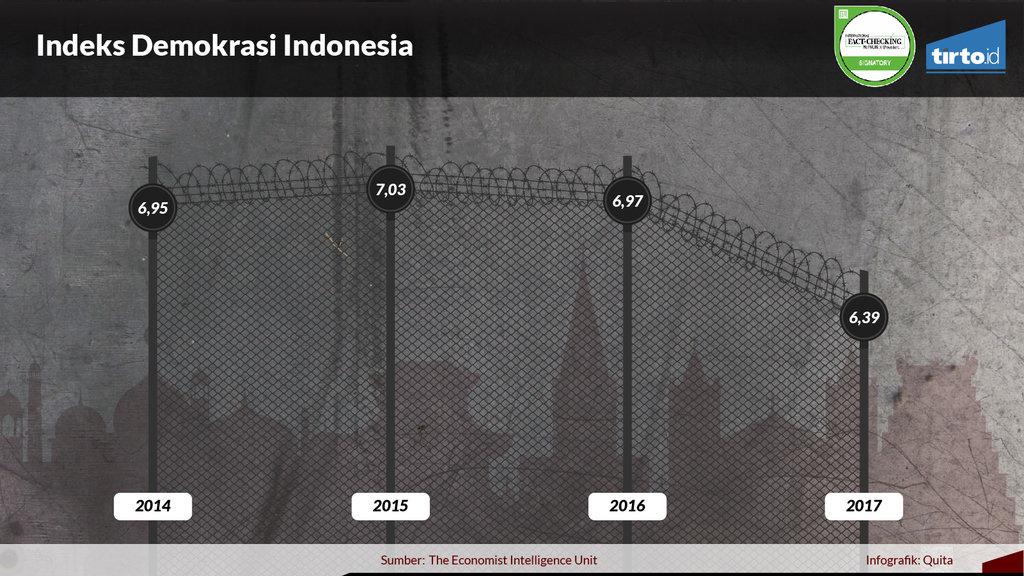 Infografik Periksa Data Membaca Situasi Intoleransi