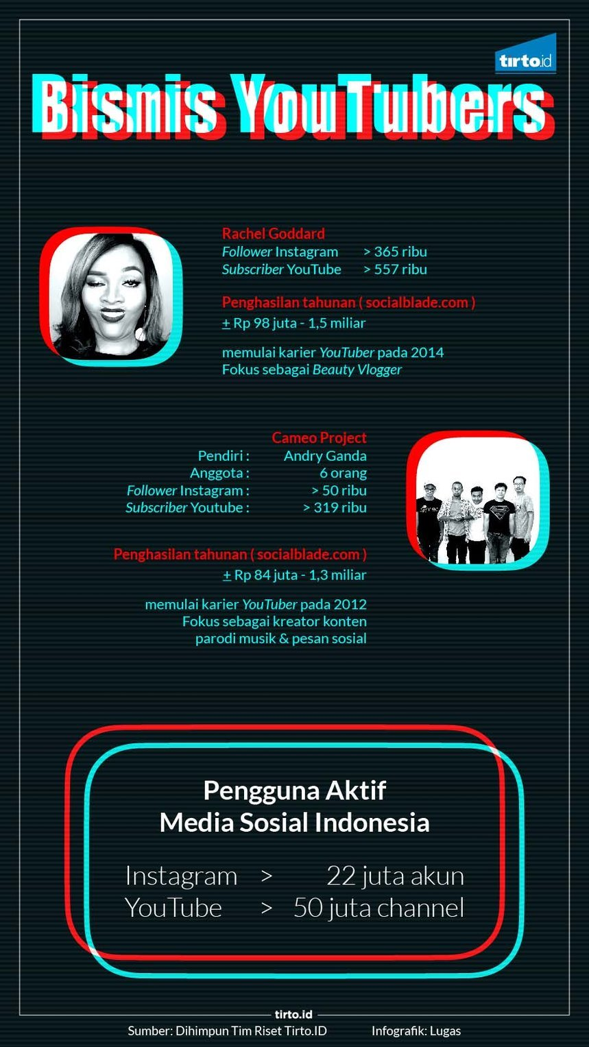 Infografik HL Indepth Youtuber