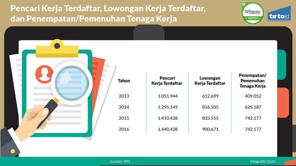 Situasi Genting Angkatan Kerja Indonesia - Tirto.ID