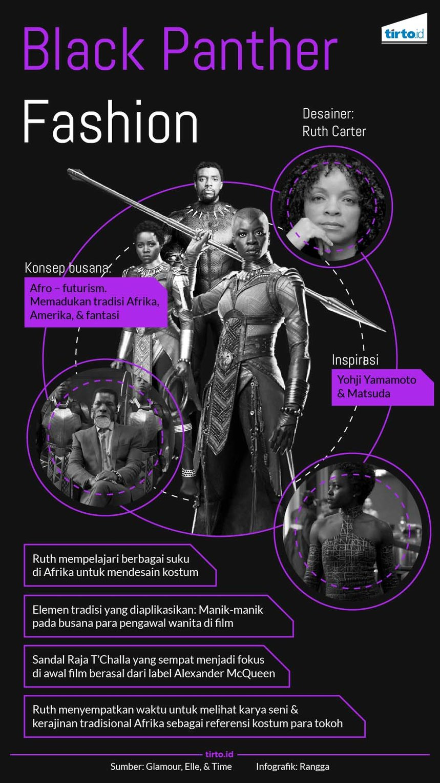 Infografik Black Panther Fashion