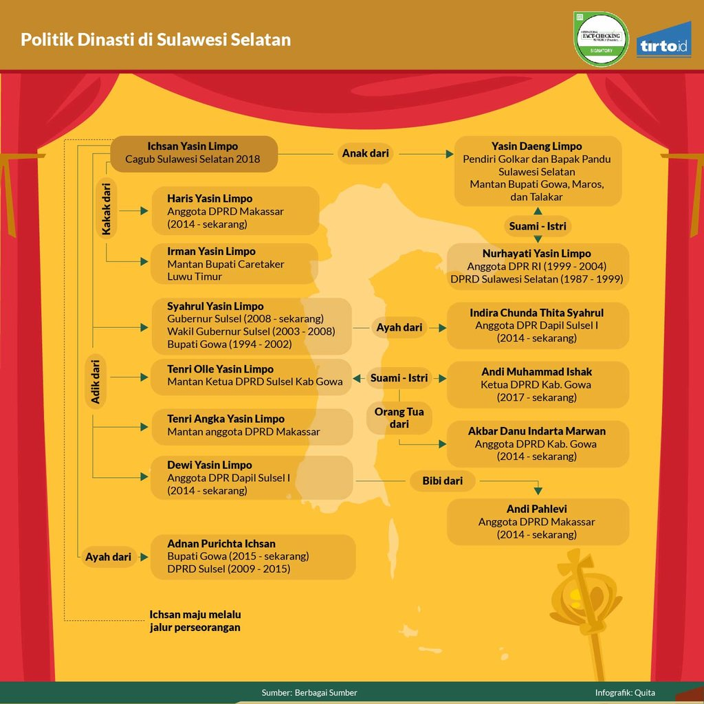 Infografik Periksa Data Politik Dinasti