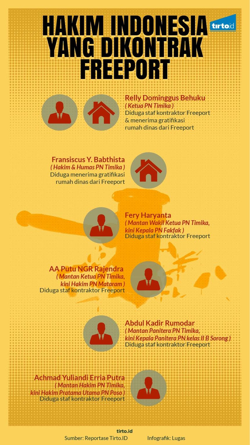 Infografik HL Indepth Freeport