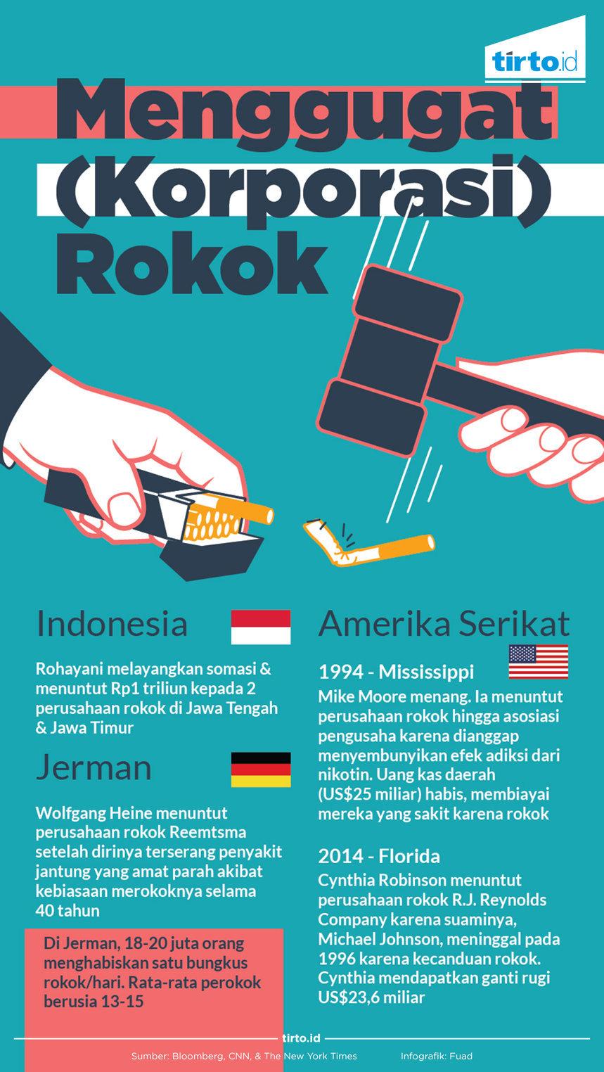 Menuntut Perusahaan Rokok Akibat Kecanduan Mungkinkah Tirto Id
