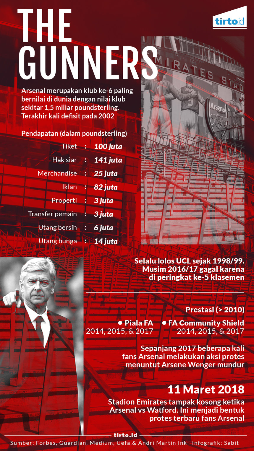 Infografik the gunners