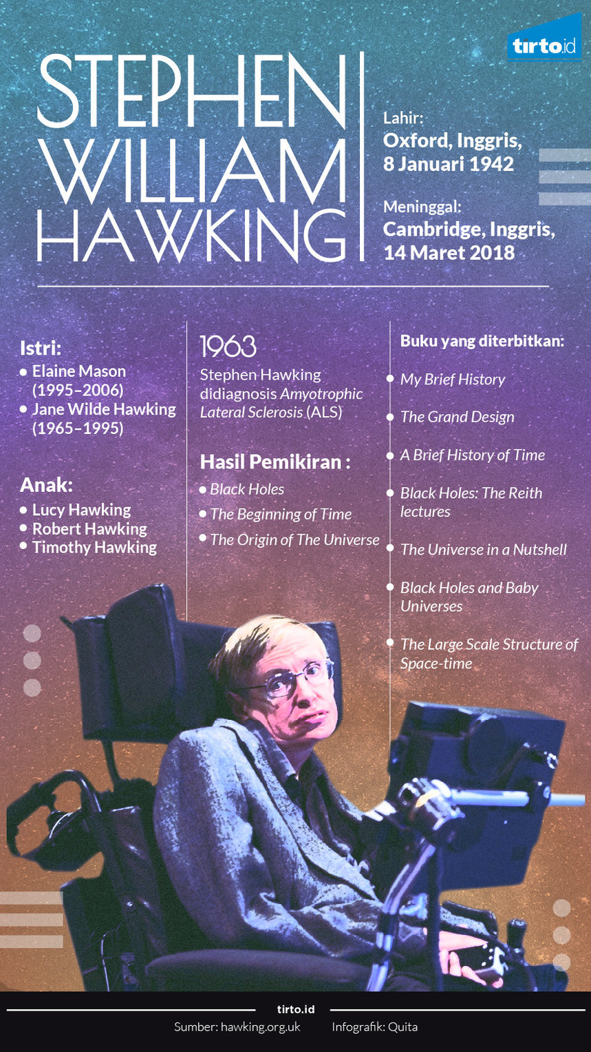 Infografik stephen william hawking