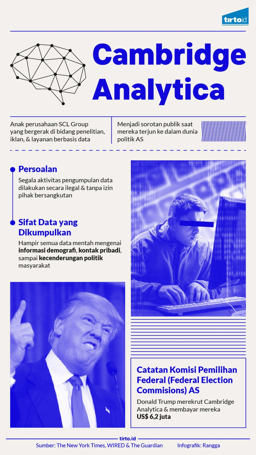 infografik cambridge analytica