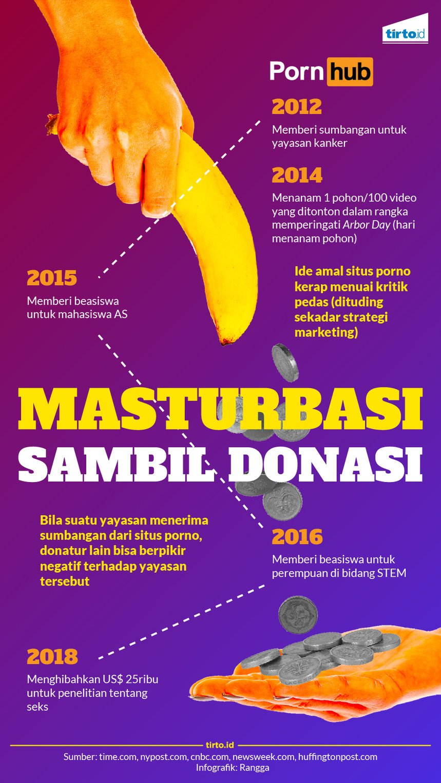 Kumpulan Fakta Menarik Seputar Situs Porno PornHub Dan Sisi Lainnya