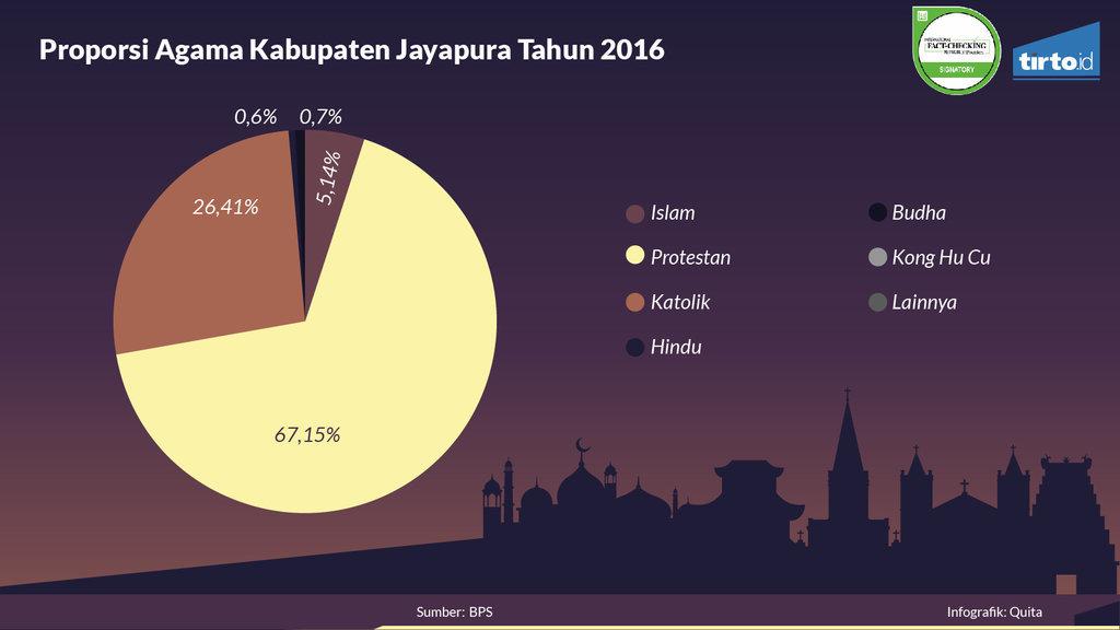 Infografik Periksa Data Intoleransi Di Papua