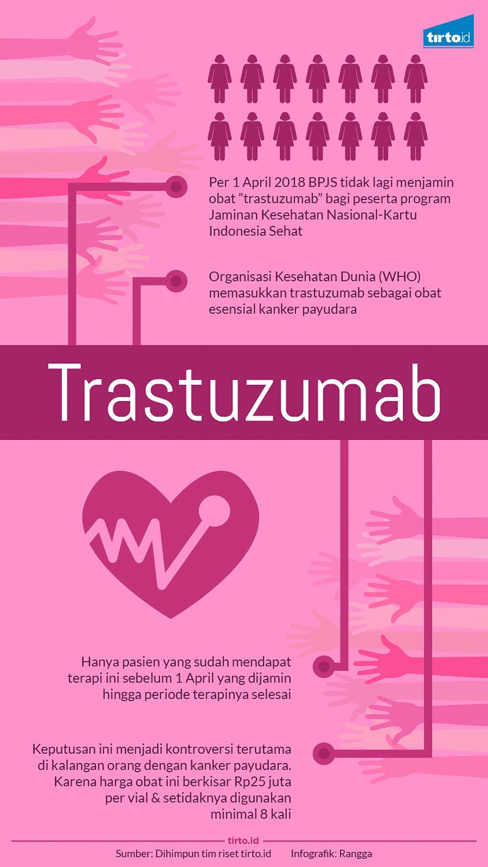 Trastuzumab, Obat Kanker Payudara yang Tak Lagi Ditanggung