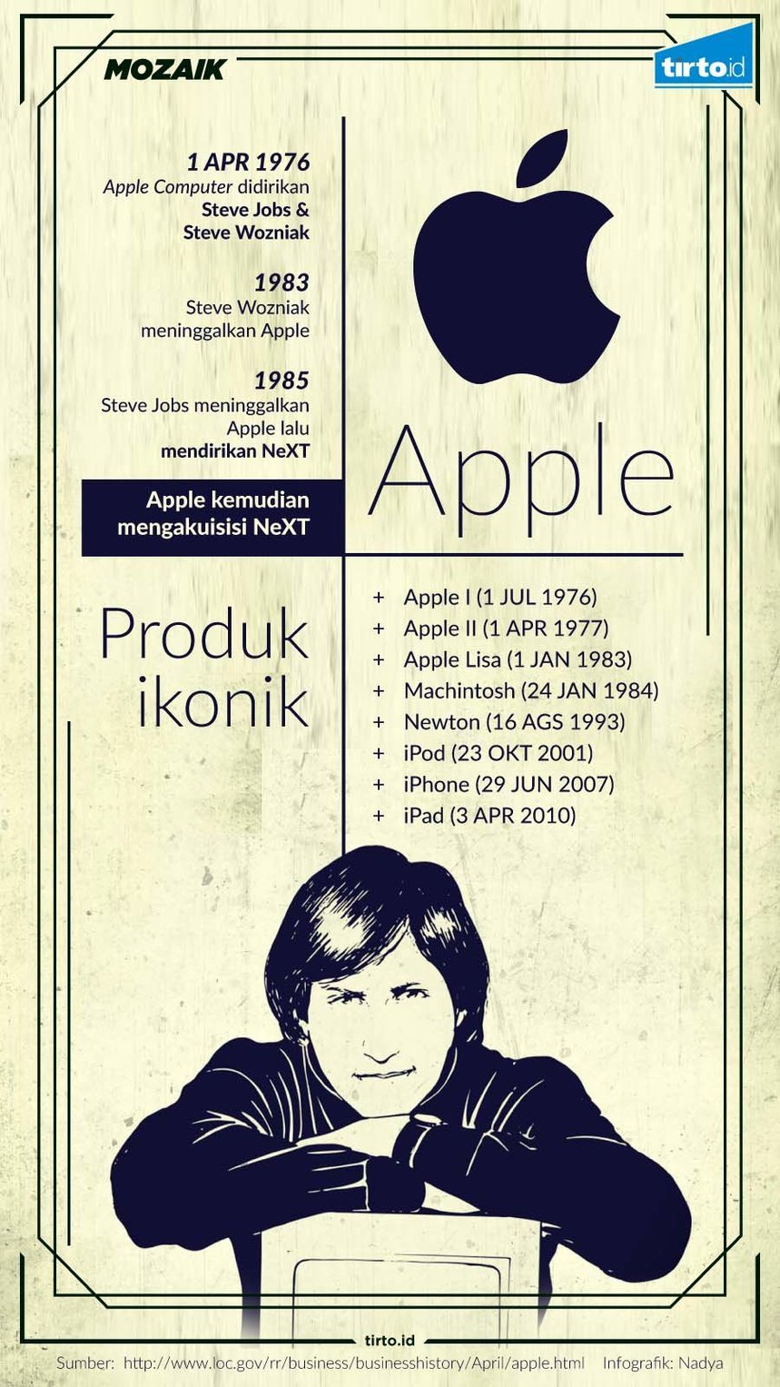 Infografik Mozaik Apple
